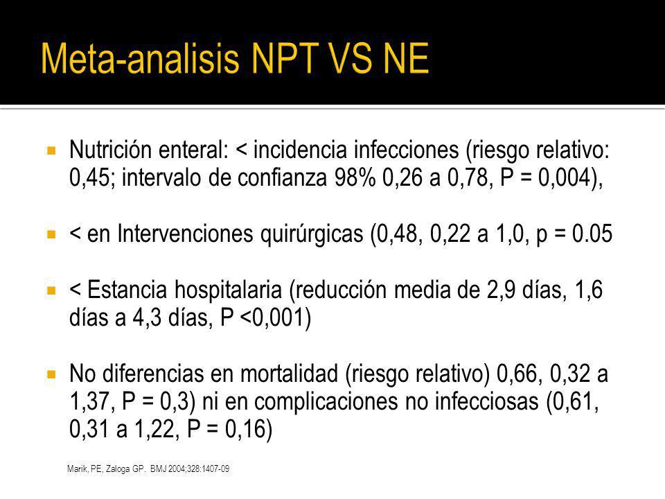 Nutrición enteral: < incidencia infecciones (riesgo relativo: 0,45; intervalo de confianza 98% 0,26 a 0,78, P = 0,004), < en Intervenciones quirúrgica