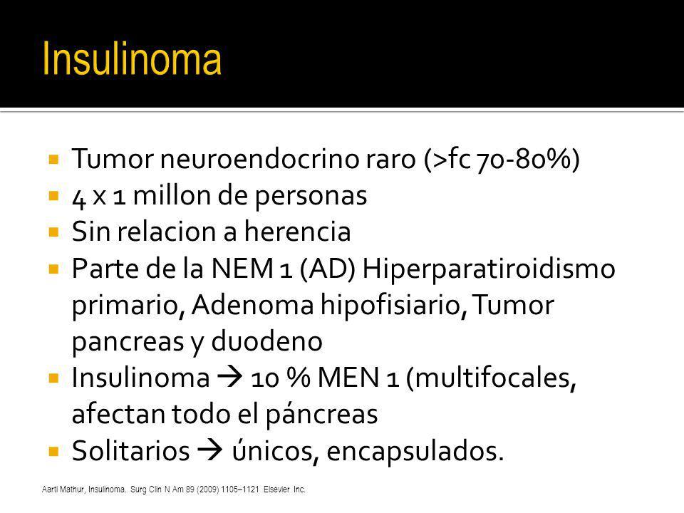 Tumor neuroendocrino raro (>fc 70-80%) 4 x 1 millon de personas Sin relacion a herencia Parte de la NEM 1 (AD) Hiperparatiroidismo primario, Adenoma h