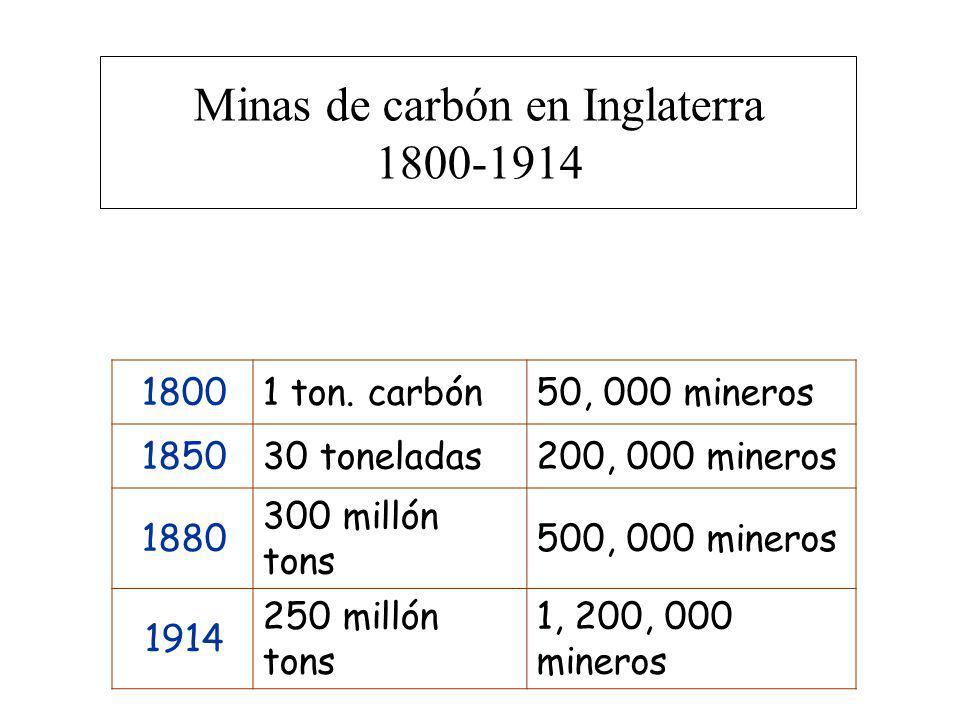 18001 ton. carbón50, 000 mineros 185030 toneladas200, 000 mineros 1880 300 millón tons 500, 000 mineros 1914 250 millón tons 1, 200, 000 mineros Minas