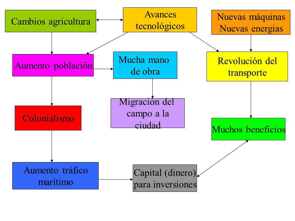 Cambios agricultura Avances tecnológicos Nuevas máquinas Nuevas energias Aumento población Mucha mano de obra Revolución del transporte Colonialismo M