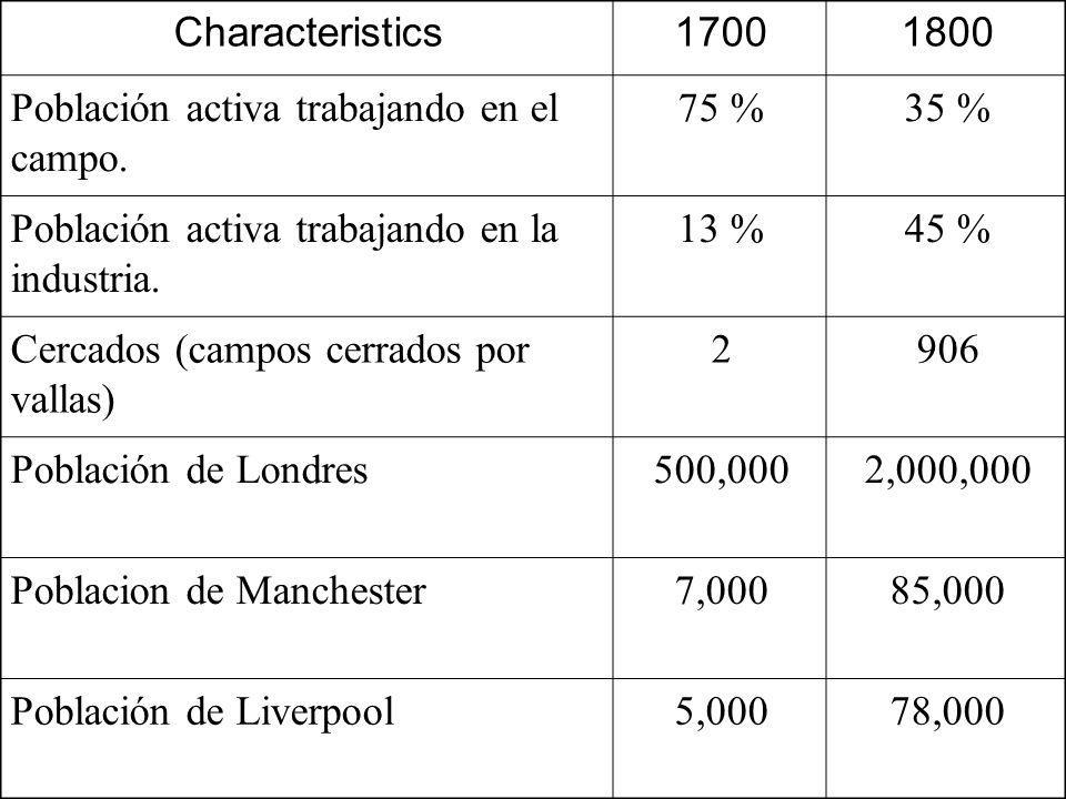 Characteristics17001800 Población activa trabajando en el campo. 75 %35 % Población activa trabajando en la industria. 13 %45 % Cercados (campos cerra