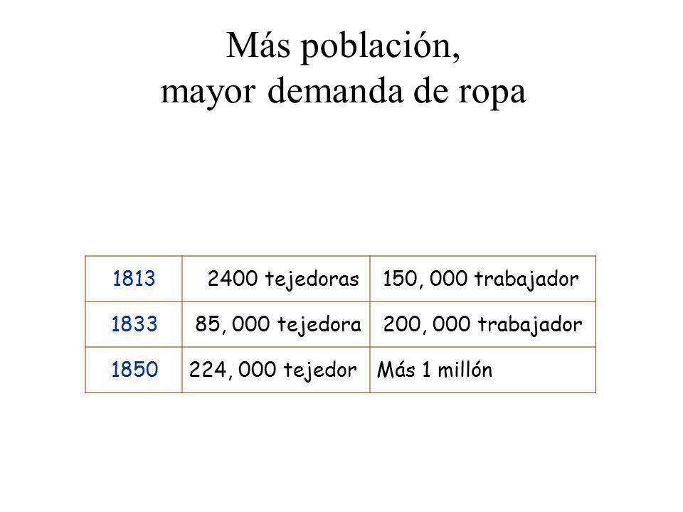 Más población, mayor demanda de ropa 1813 2400 tejedoras 150, 000 trabajador 1833 85, 000 tejedora 200, 000 trabajador 1850224, 000 tejedorMás 1 milló