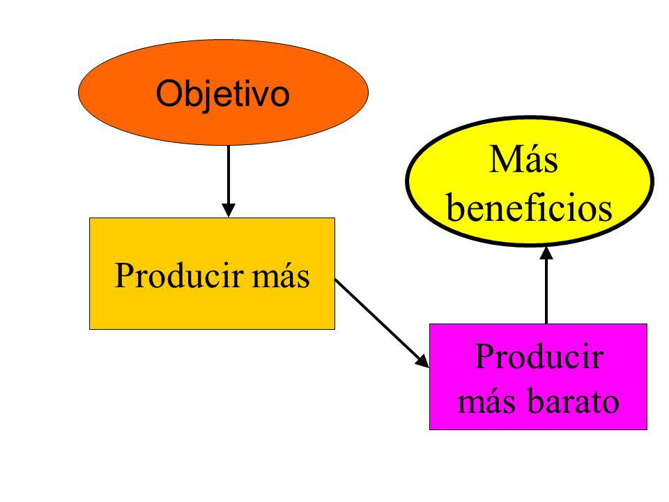 Objetivo Producir más Producir más barato Más beneficios