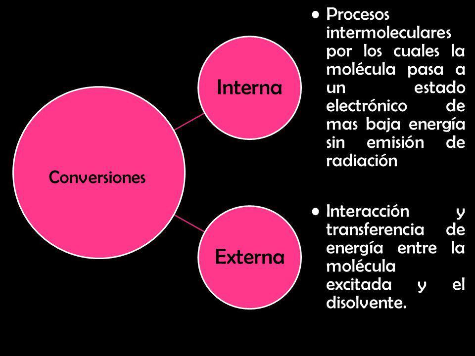 Interna Procesos intermoleculares por los cuales la molécula pasa a un estado electrónico de mas baja energía sin emisión de radiación Externa Interac