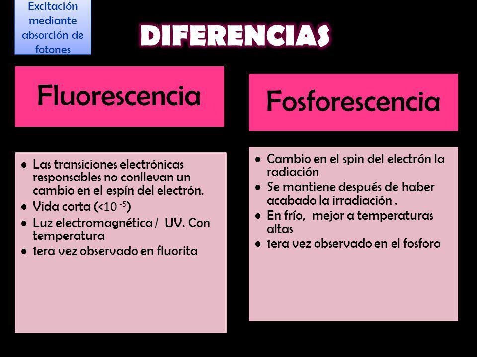 Fluorescencia Las transiciones electrónicas responsables no conllevan un cambio en el espín del electrón. Vida corta (< 10 -5 ) Luz electromagnética /