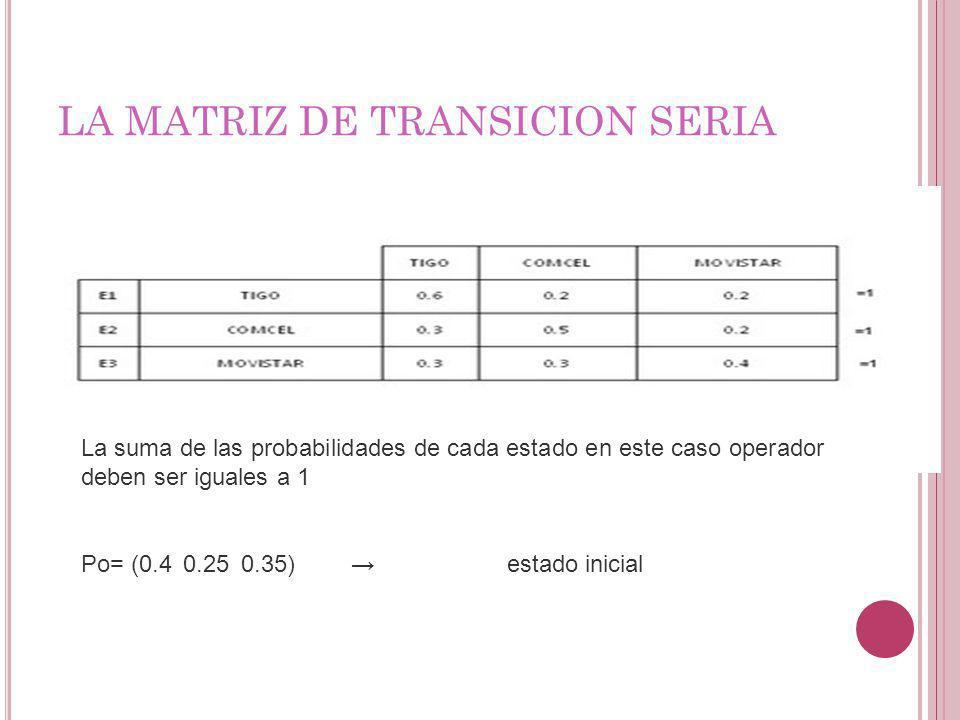 LA MATRIZ DE TRANSICION SERIA La suma de las probabilidades de cada estado en este caso operador deben ser iguales a 1 Po= (0.4 0.25 0.35) estado inic