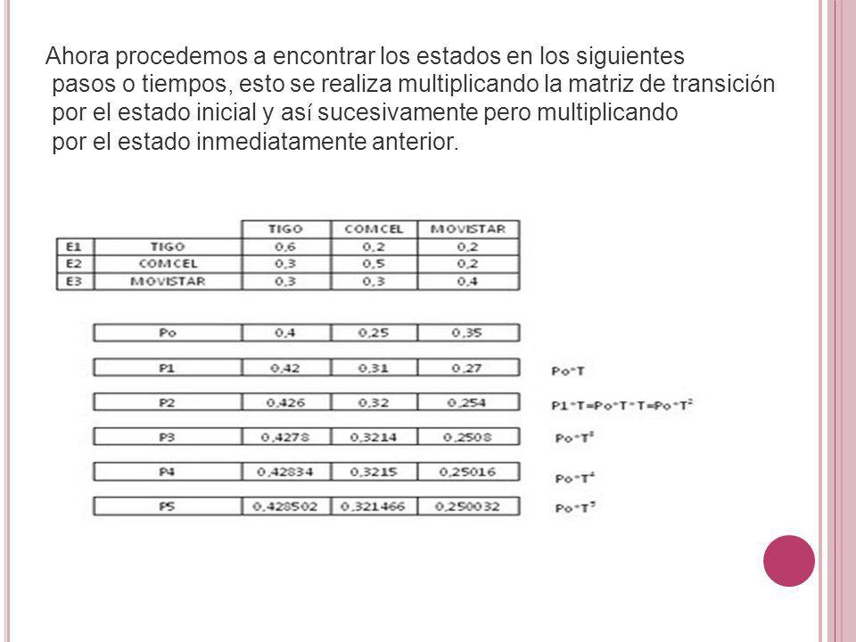 Ahora procedemos a encontrar los estados en los siguientes pasos o tiempos, esto se realiza multiplicando la matriz de transici ó n por el estado inic