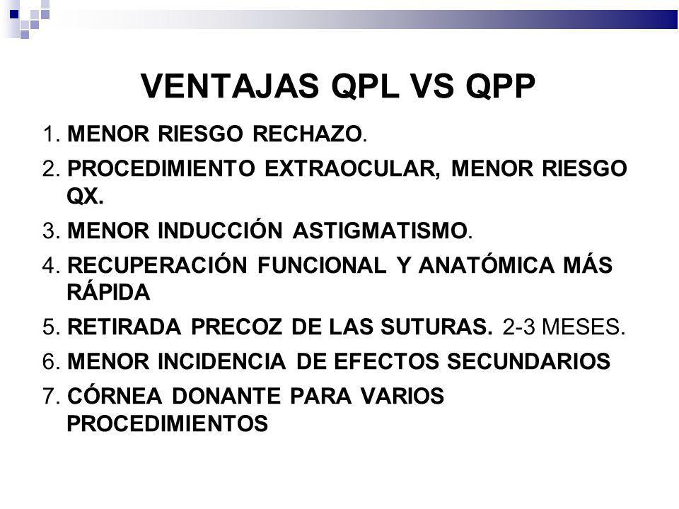 VENTAJAS QPL VS QPP 1. MENOR RIESGO RECHAZO. 2. PROCEDIMIENTO EXTRAOCULAR, MENOR RIESGO QX. 3. MENOR INDUCCIÓN ASTIGMATISMO. 4. RECUPERACIÓN FUNCIONAL