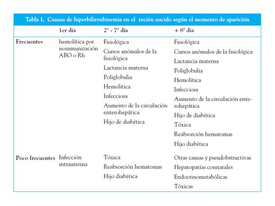 Hiperbilirrubinemias NO Conjugadas Ictericia hemolítica Enfermedad hemolítica del R.N.
