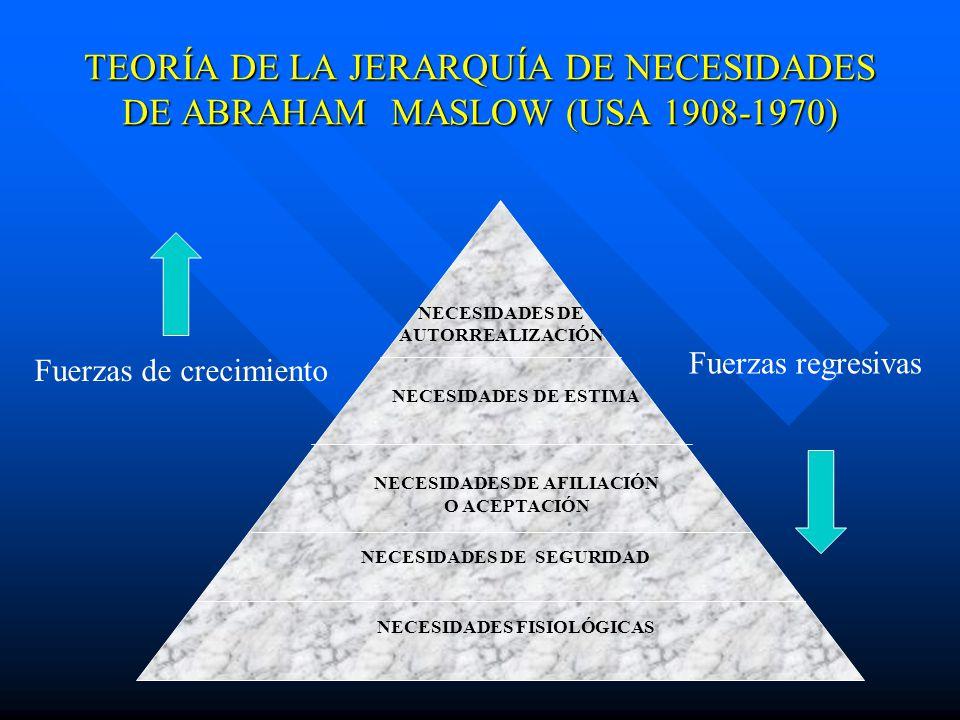 TEORÍA DE LA JERARQUÍA DE NECESIDADES DE ABRAHAM MASLOW (USA 1908-1970) NECESIDADES FISIOLÓGICAS NECESIDADES DE SEGURIDAD NECESIDADES DE AFILIACIÓN O