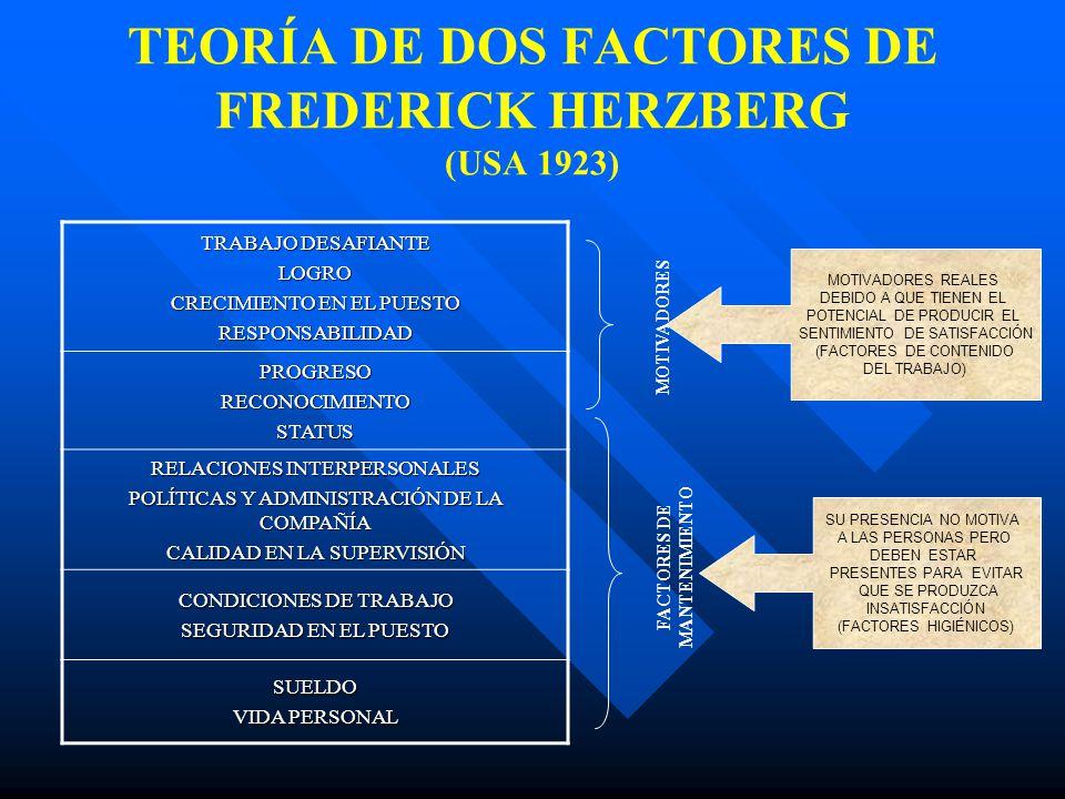 TEORÍA DE DOS FACTORES DE FREDERICK HERZBERG (USA 1923) TRABAJO DESAFIANTE LOGRO CRECIMIENTO EN EL PUESTO RESPONSABILIDAD PROGRESORECONOCIMIENTOSTATUS