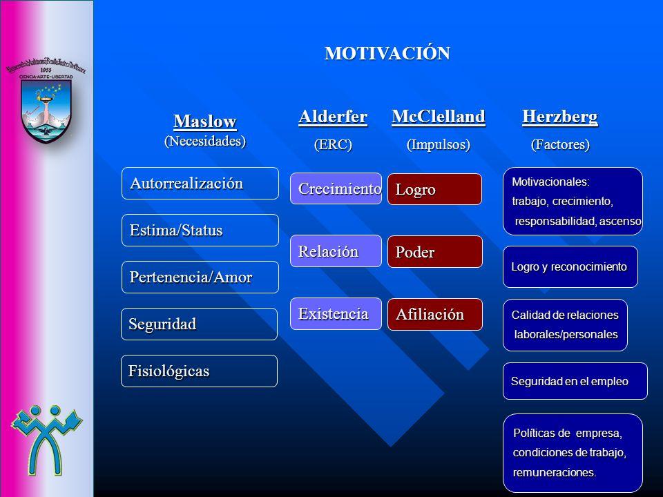Maslow (Necesidades) Herzberg(Factores)Alderfer(ERC)Autorrealización Estima/Status Pertenencia/Amor Seguridad Fisiológicas Motivacionales: trabajo, cr