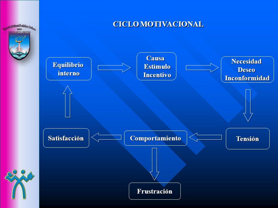 CICLO MOTIVACIONAL Equilibriointerno Satisfacción Comportamiento Tensión Causa Estímulo Estímulo Incentivo Incentivo NecesidadDeseoInconformidad Frust