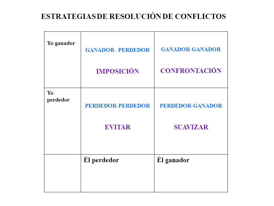 ESTRATEGIAS DE RESOLUCIÓN DE CONFLICTOS Yo ganador GANADOR- PERDEDOR IMPOSICIÓN GANADOR-GANADOR CONFRONTACIÓN Yo perdedor PERDEDOR-PERDEDOR EVITAR PER