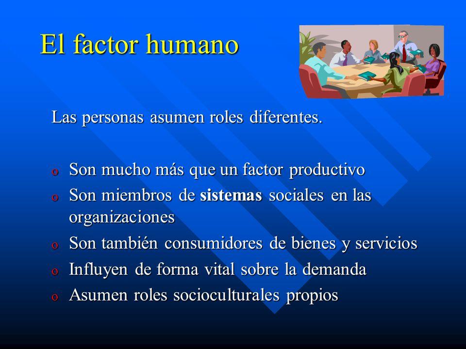 El factor humano Las personas asumen roles diferentes. o Son mucho más que un factor productivo o Son miembros de sistemas sociales en las organizacio