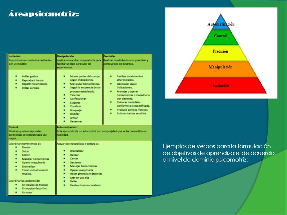 Área psicomotriz: Ejemplos de verbos para la formulación de objetivos de aprendizaje, de acuerdo al nivel de dominio psicomotriz: