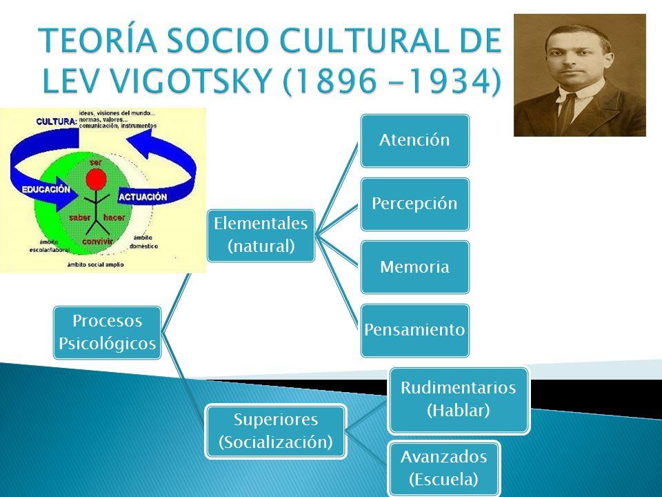 TEORÍA SOCIO CULTURAL DE LEV VYGOTSKY (1896-1934) Psicólogo Ruso de origen judío que observó el desarrollo cognitivo de los niños altamente dependiente de la socialización y de la calidad de sus experiencias.