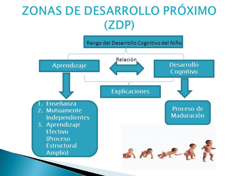ZONA DE DESARROLLO PRÓXIMO (ZDP) Consiste en el rango en el cual se desarrolla el proceso cognitivo del niño, el cual se mueve desde su nivel actual de comprensión (natural), a un nivel más alto, bien sea a través de su propio esfuerzo con el apoyo o guía de su entorno social (la familia, la escuela y la sociedad).