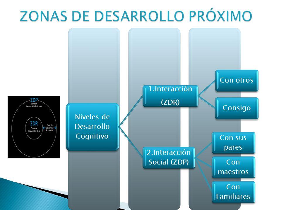Niveles de Desarrollo Cognitivo 1.Interacción (ZDR) Con otrosConsigo 2.Interacción Social (ZDP) Con sus pares Con maestros Con Familiares