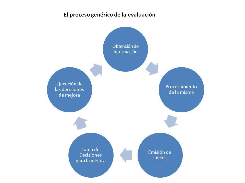 Obtención de Información Procesamiento de la misma Emisión de Juicios Toma de Decisiones para la mejora Ejecución de las decisiones de mejora El proceso genérico de la evaluación