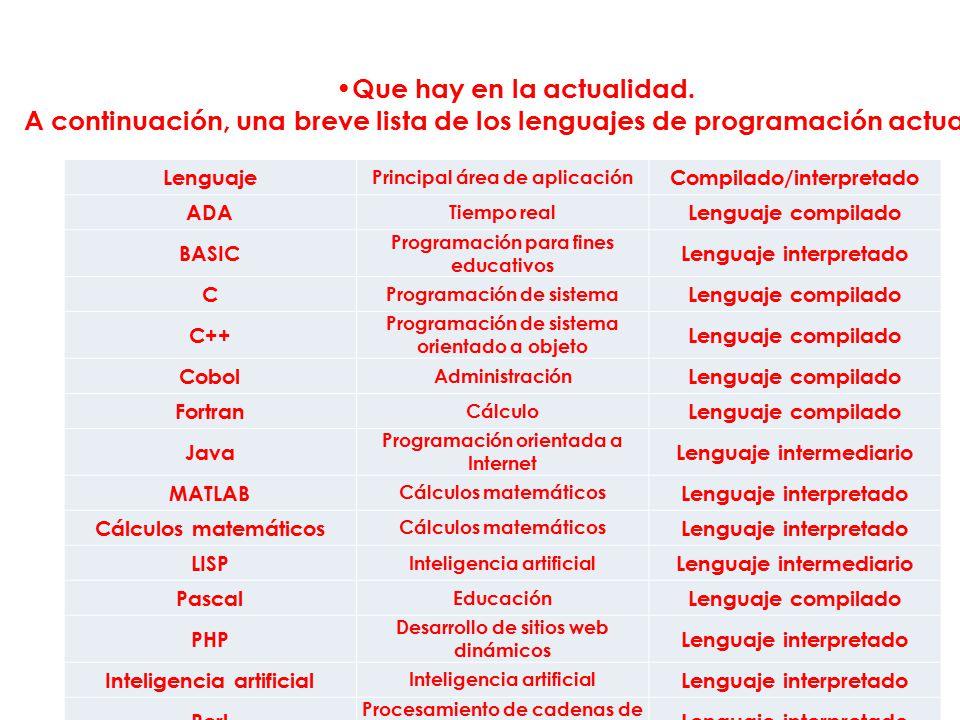 Lenguaje Principal área de aplicación Compilado/interpretado ADA Tiempo real Lenguaje compilado BASIC Programación para fines educativos Lenguaje interpretado C Programación de sistema Lenguaje compilado C++ Programación de sistema orientado a objeto Lenguaje compilado Cobol Administración Lenguaje compilado Fortran Cálculo Lenguaje compilado Java Programación orientada a Internet Lenguaje intermediario MATLAB Cálculos matemáticos Lenguaje interpretado Cálculos matemáticos Lenguaje interpretado LISP Inteligencia artificial Lenguaje intermediario Pascal Educación Lenguaje compilado PHP Desarrollo de sitios web dinámicos Lenguaje interpretado Inteligencia artificial Lenguaje interpretado Perl Procesamiento de cadenas de caracteres Lenguaje interpretado Que hay en la actualidad.