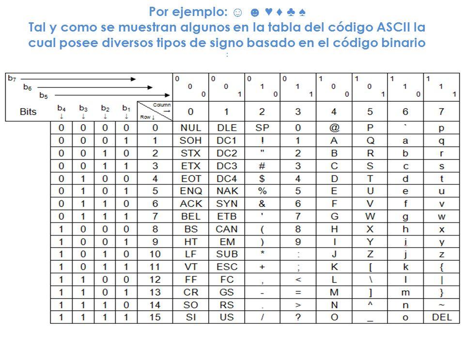 Por ejemplo: Tal y como se muestran algunos en la tabla del código ASCII la cual posee diversos tipos de signo basado en el código binario :