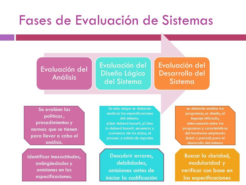 Fases de Evaluación de Sistemas Evaluación del Análisis Evaluación del Diseño Lógico del Sistema Evaluación del Desarrollo del Sistema Se evalúan las
