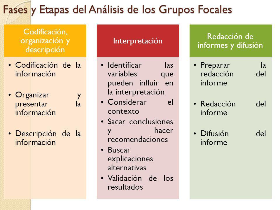 Fases y Etapas del Análisis de los Grupos Focales Codificación, organización y descripción Codificación de la información Organizar y presentar la inf