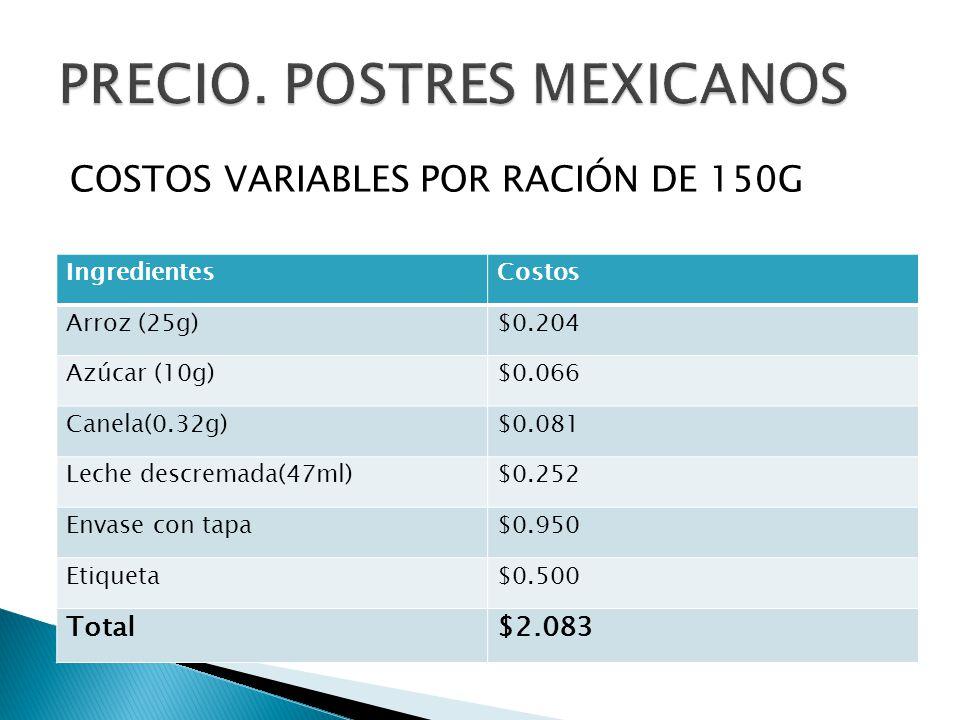 COSTOS VARIABLES POR RACIÓN DE 150G IngredientesCostos Arroz (25g)$0.204 Azúcar (10g)$0.066 Canela(0.32g)$0.081 Leche descremada(47ml)$0.252 Envase con tapa$0.950 Etiqueta$0.500 Total$2.083