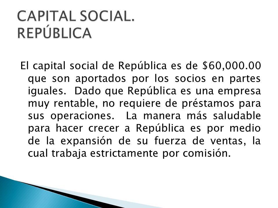 El capital social de República es de $60,000.00 que son aportados por los socios en partes iguales. Dado que República es una empresa muy rentable, no