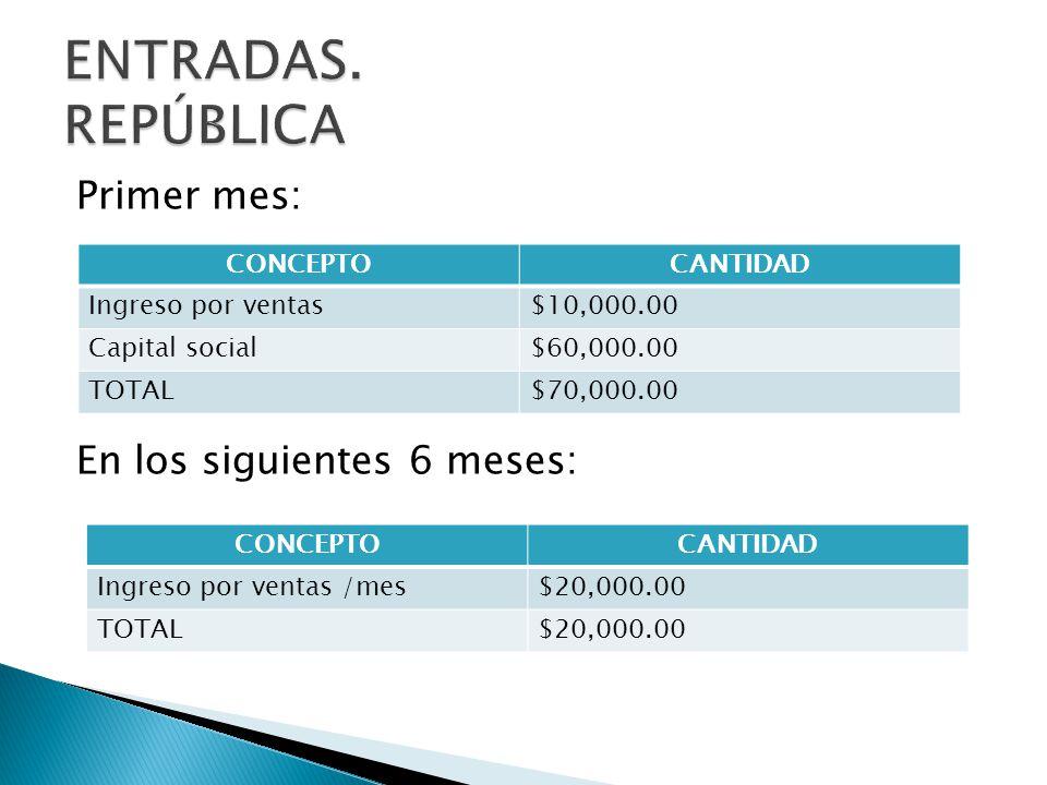 Primer mes: En los siguientes 6 meses: CONCEPTOCANTIDAD Ingreso por ventas$10,000.00 Capital social$60,000.00 TOTAL$70,000.00 CONCEPTOCANTIDAD Ingreso