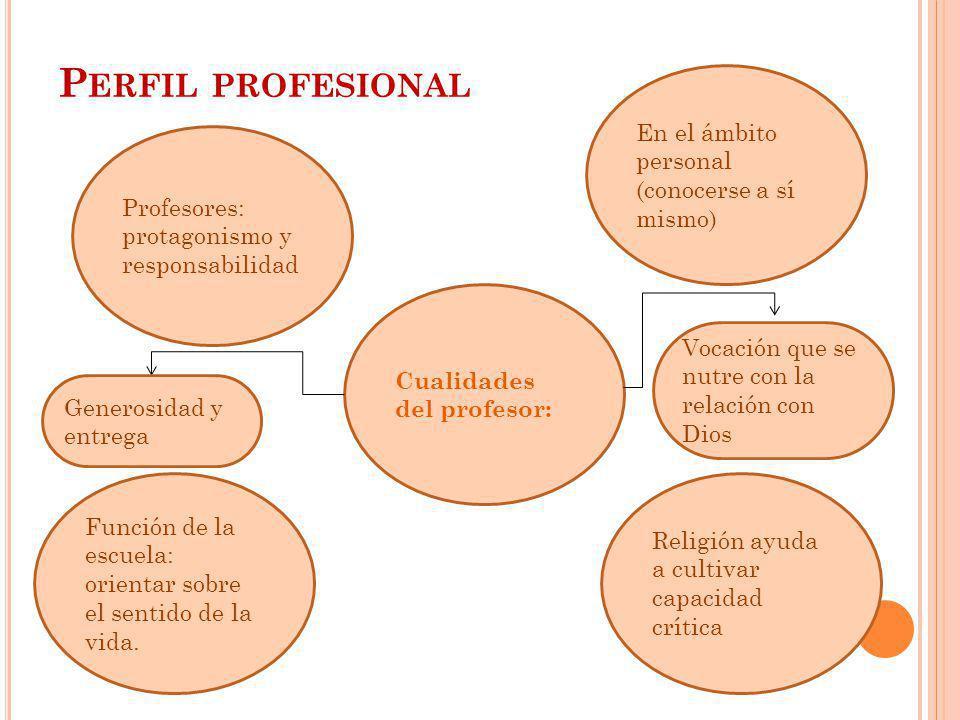P ERFIL PROFESIONAL Profesores: protagonismo y responsabilidad Función de la escuela: orientar sobre el sentido de la vida. Religión ayuda a cultivar