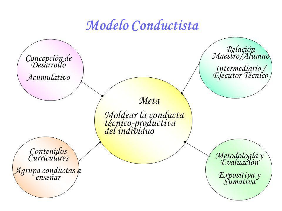 Modelo Conductista Meta Moldear la conducta técnico-productiva del individuo Concepción de Desarrollo Acumulativo Contenidos Curriculares Agrupa condu