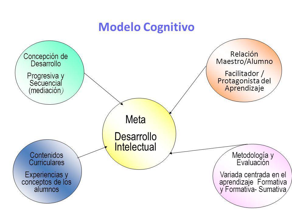 Modelo Cognitivo Meta Desarrollo Intelectual Concepción de Desarrollo Progresiva y Secuencial (mediación ) Contenidos Curriculares Experiencias y conc