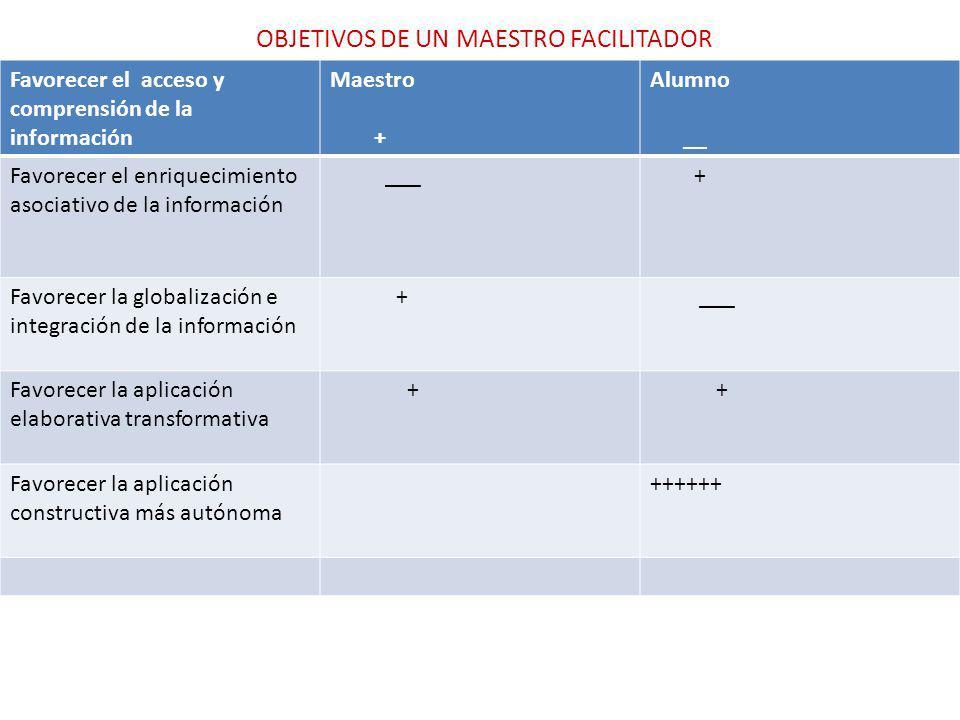 OBJETIVOS DE UN MAESTRO FACILITADOR Favorecer el acceso y comprensión de la información Maestro + Alumno __ Favorecer el enriquecimiento asociativo de