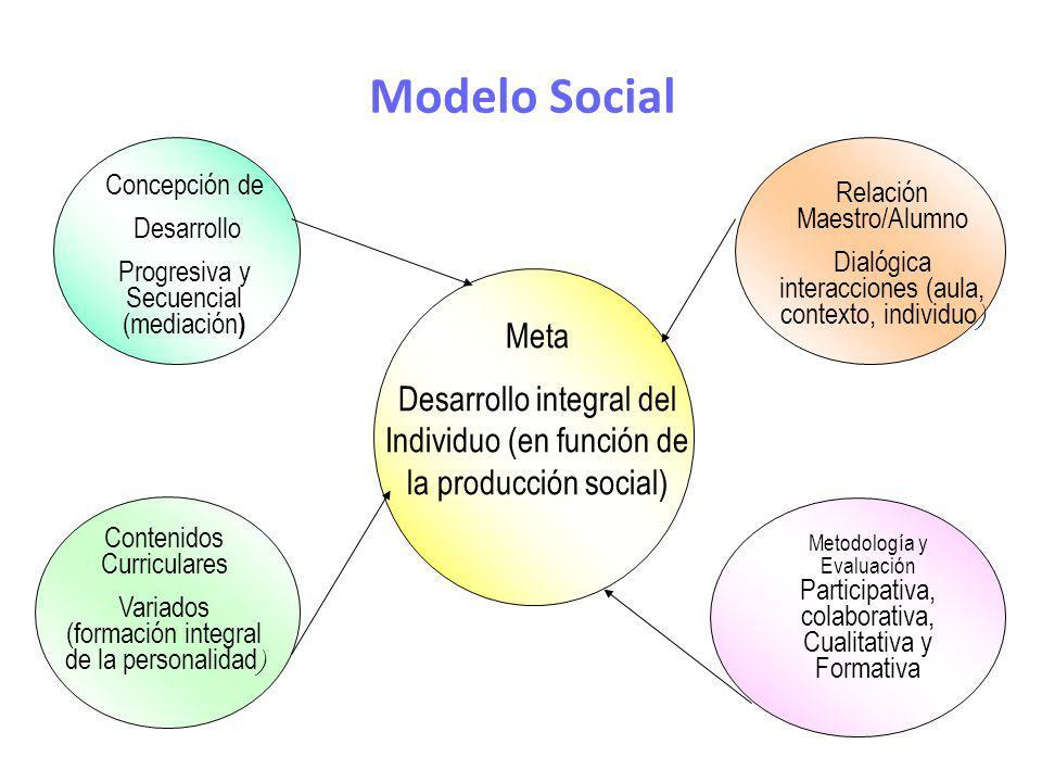 Modelo Social Meta Desarrollo integral del Individuo (en función de la producción social) Concepción de Desarrollo Progresiva y Secuencial (mediación