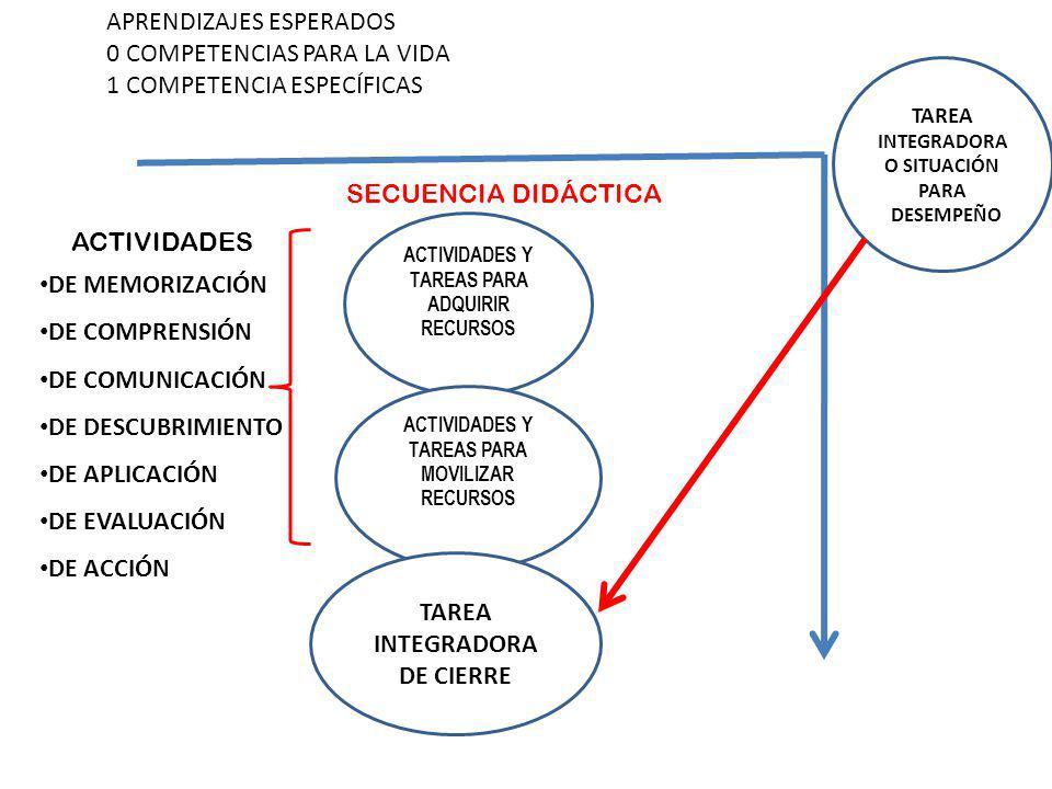 TAREA INTEGRADORA O SITUACIÓN PARA DESEMPEÑO APRENDIZAJES ESPERADOS 0 COMPETENCIAS PARA LA VIDA 1 COMPETENCIA ESPECÍFICAS ACTIVIDADES Y TAREAS PARA AD
