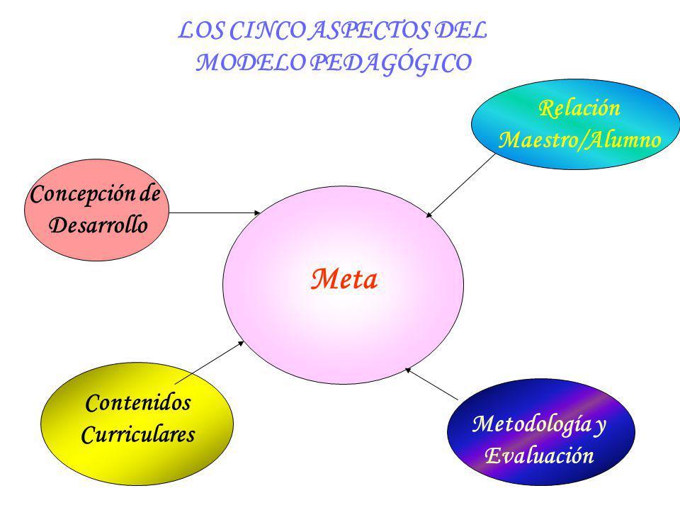 LOS CINCO ASPECTOS DEL MODELO PEDAGÓGICO Meta Concepción de Desarrollo Relación Maestro/Alumno Metodología y Evaluación Contenidos Curriculares