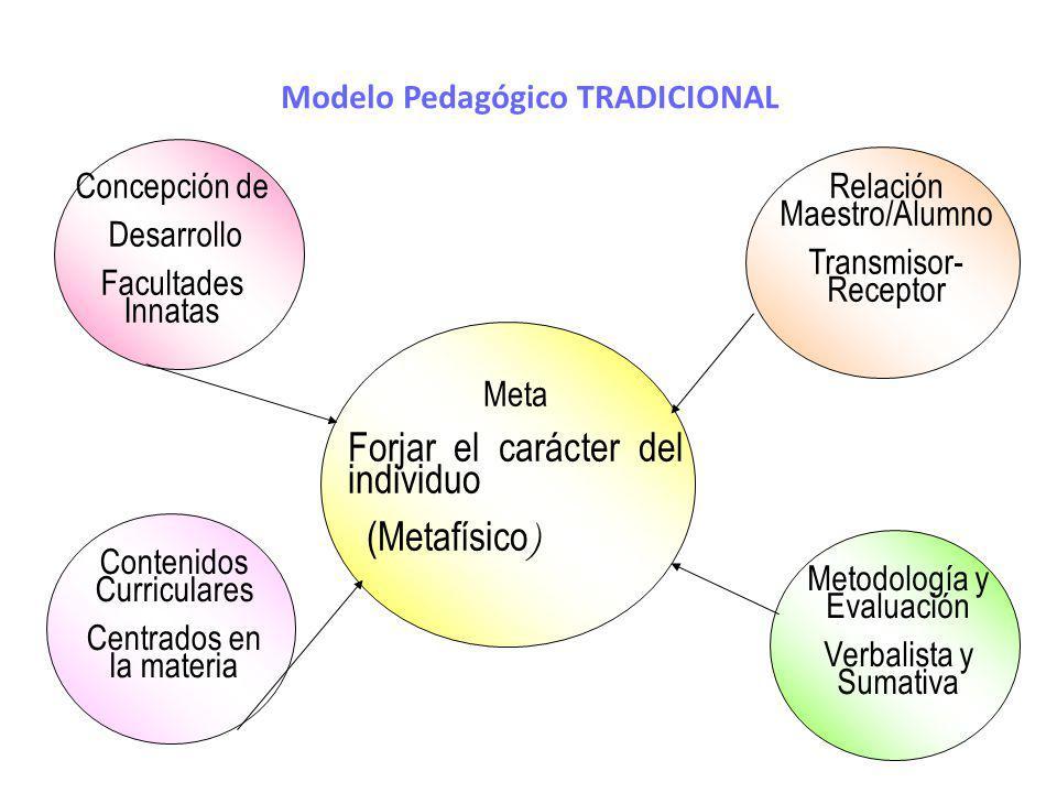 Modelo Pedagógico TRADICIONAL Meta Forjar el carácter del individuo (Metafísico ) Concepción de Desarrollo Facultades Innatas Contenidos Curriculares