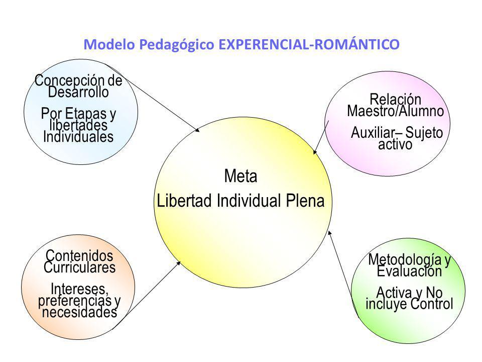Modelo Pedagógico EXPERENCIAL-ROMÁNTICO Meta Libertad Individual Plena Concepción de Desarrollo Por Etapas y libertades Individuales Contenidos Curric