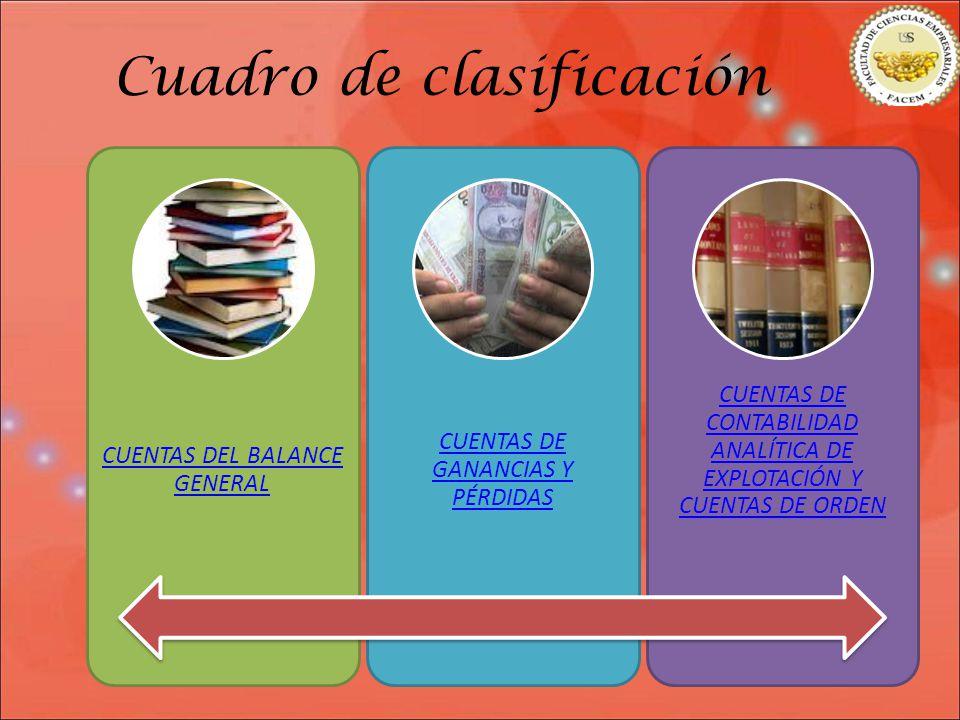 Cuadro de clasificación CUENTAS DEL BALANCE GENERAL CUENTAS DE GANANCIAS Y PÉRDIDAS CUENTAS DE CONTABILIDAD ANALÍTICA DE EXPLOTACIÓN Y CUENTAS DE ORDEN