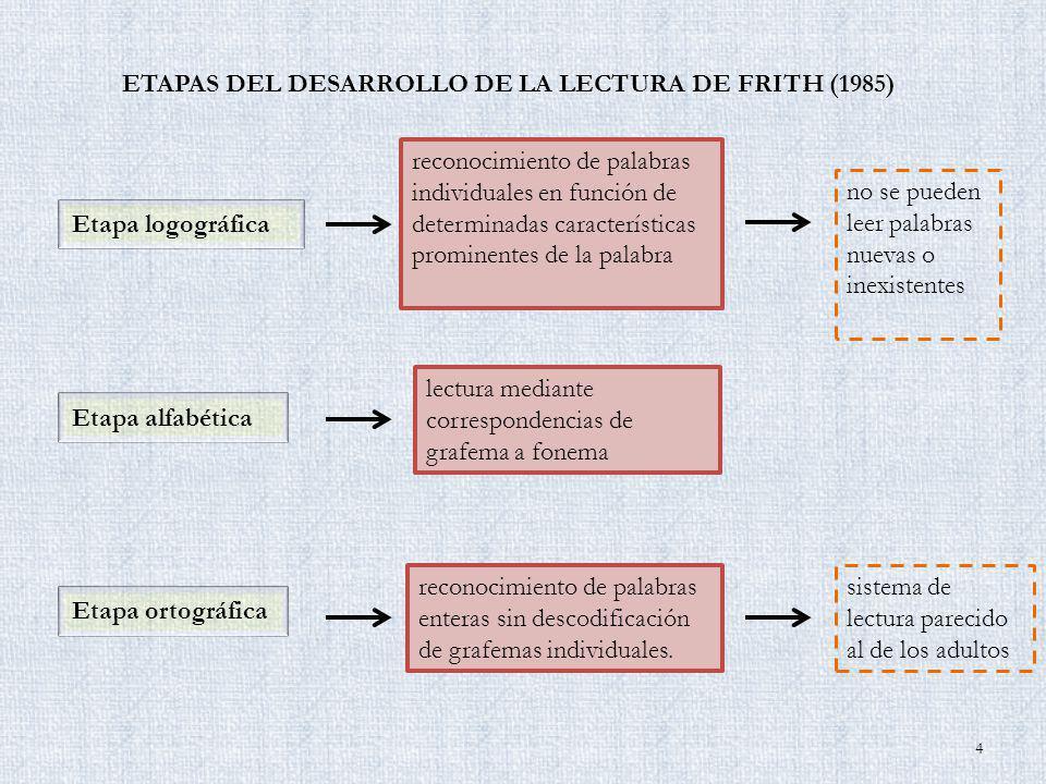 ETAPAS DEL DESARROLLO DE LA LECTURA DE FRITH (1985) Etapa logográfica Etapa alfabética Etapa ortográfica reconocimiento de palabras individuales en fu