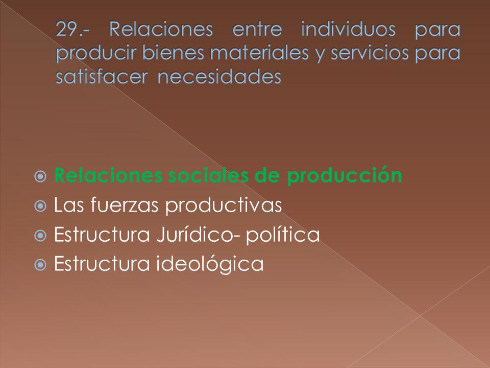 Relaciones sociales de producción Las fuerzas productivas Estructura Jurídico- política Estructura ideológica