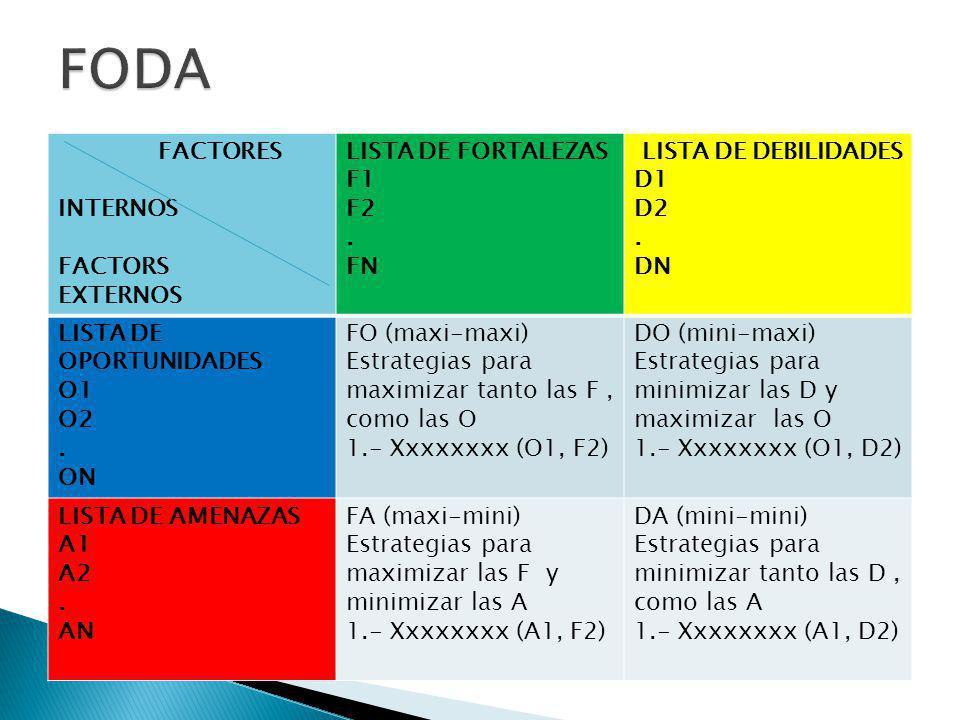 Complejidad de las Interacciones entre los Factores FODA.