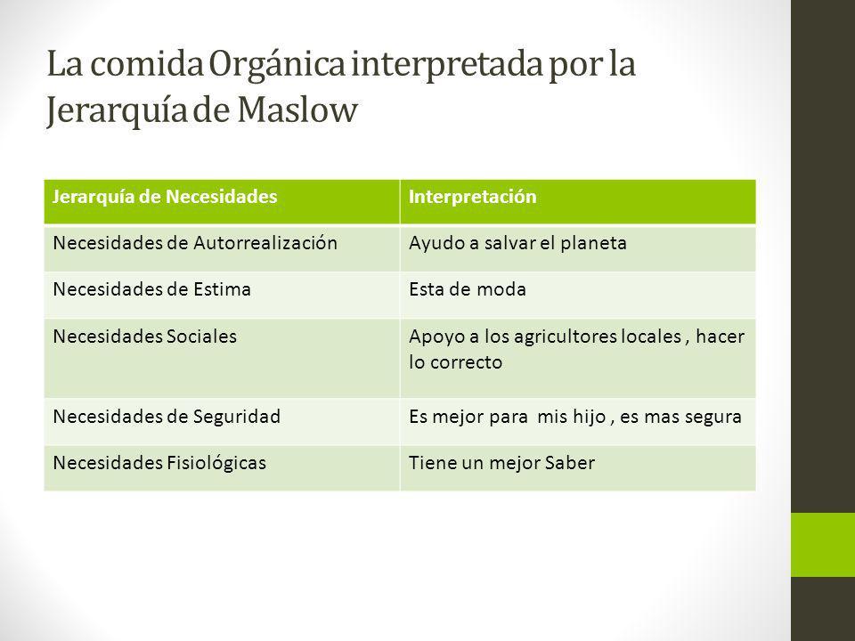 La comida Orgánica interpretada por la Jerarquía de Maslow Jerarquía de NecesidadesInterpretación Necesidades de AutorrealizaciónAyudo a salvar el pla