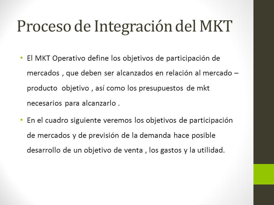 Proceso de Integración del MKT El MKT Operativo define los objetivos de participación de mercados, que deben ser alcanzados en relación al mercado – p