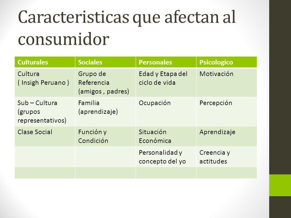 Caracteristicas que afectan al consumidor CulturalesSocialesPersonalesPsicologico Cultura ( Insigh Peruano ) Grupo de Referencia (amigos, padres) Edad
