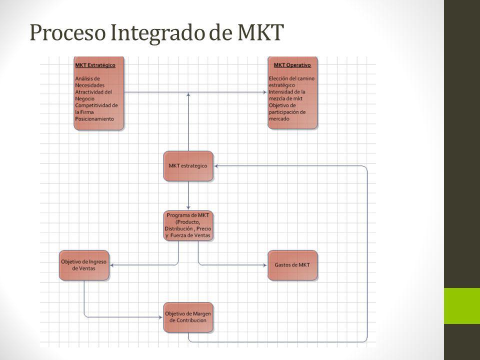 MKT Estratégico Reactivo y MKT Estratégico Proactivo En el mkt estratégico reactivo, el objetivo es conocer las necesidades, deseos y satisfacerlo, por lo contrario el mkt operacional es desarrollar una demanda existente o mercado potencial.Las innovaciones son impulsadas por el mercado (market pull).
