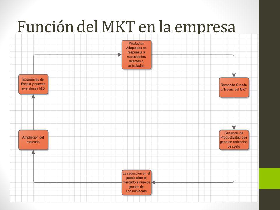 Evolución del MKT Orientación al Producto : Este tipo de marketing prevalece cuando la Oferta es escasa y existe mayor demanda en el mercado, además que la innovación tecnológica en el mercado de objetivo es lenta.