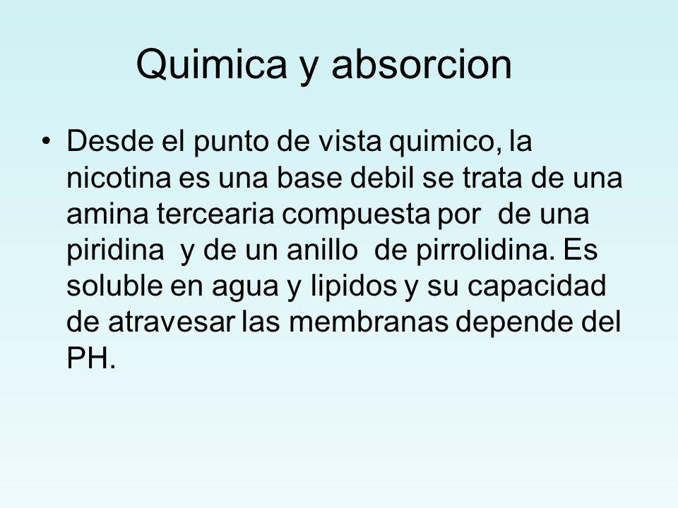 Quimica y absorcion Desde el punto de vista quimico, la nicotina es una base debil se trata de una amina tercearia compuesta por de una piridina y de